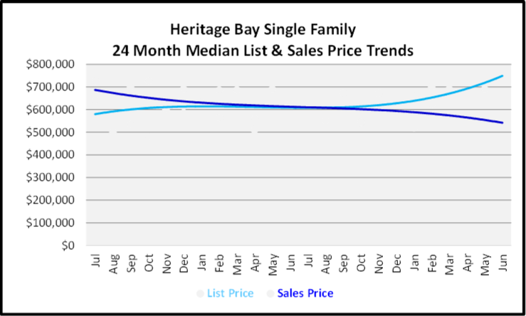 July 2020 Naples Real Estate Market Report - Single Family Home Graph for Heritage Bay