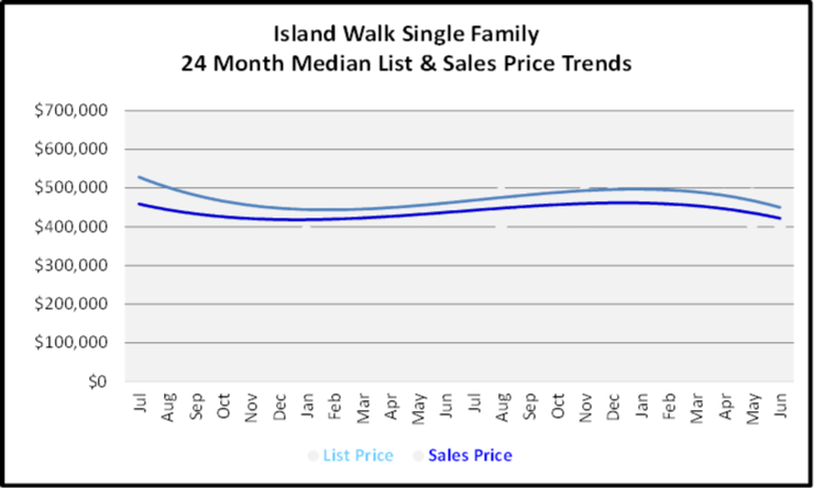 July 2020 Naples Real Estate Market Report - Single Family Home Graph for Island Walk