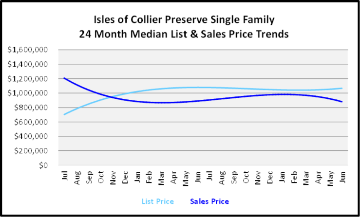 July 2020 Naples Real Estate Market Report - Single Family Home Graph for Isles of Collier Preserve