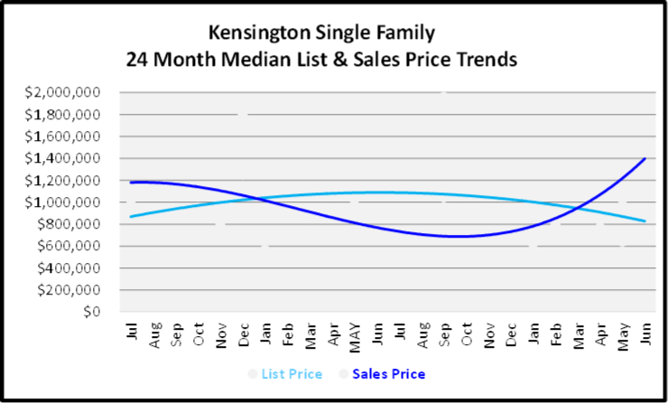 July 2020 Naples Real Estate Market Report - Single Family Home Graph for Kensington