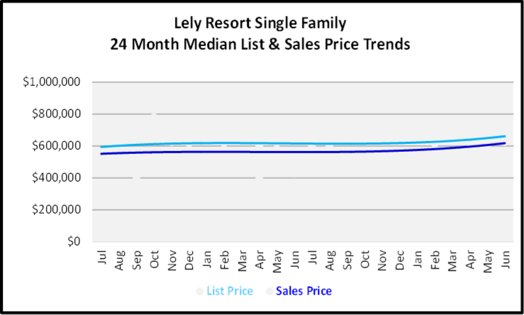 July 2020 Naples Real Estate Market Report - Single Family Home Graph for Lely Resort