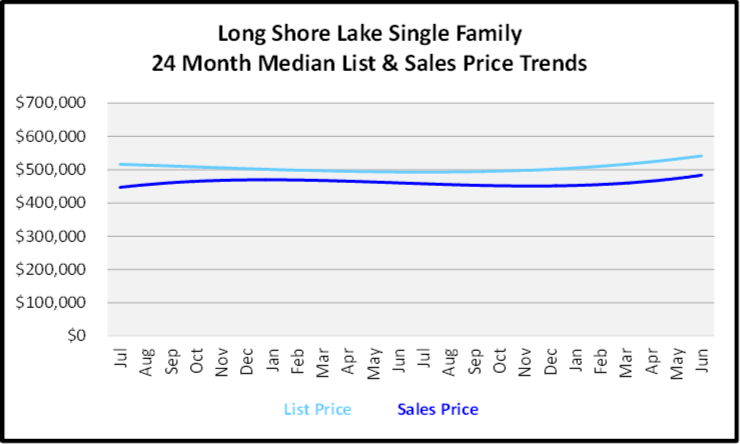 July 2020 Naples Real Estate Market Report -