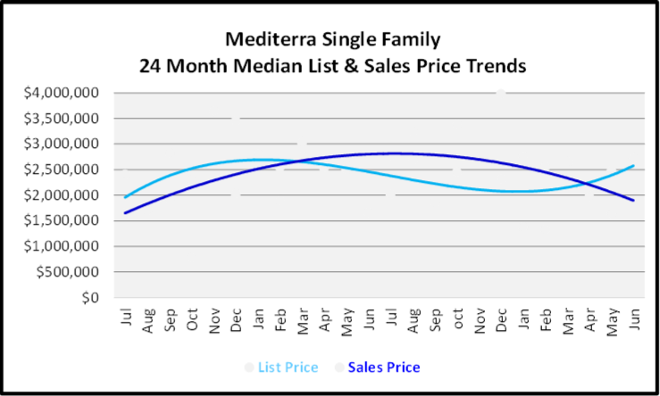 July 2020 Naples Real Estate Market Report - Single Family Home Graph for Mediterra