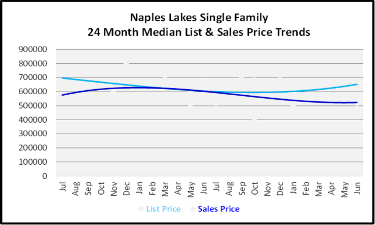 July 2020 Naples Real Estate Market Report - Single Family Home Graph for Naples Lakes