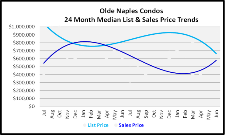 July 2020 Naples Real Estate Market Report - Single Family Home Graph for Olde Naples Condos