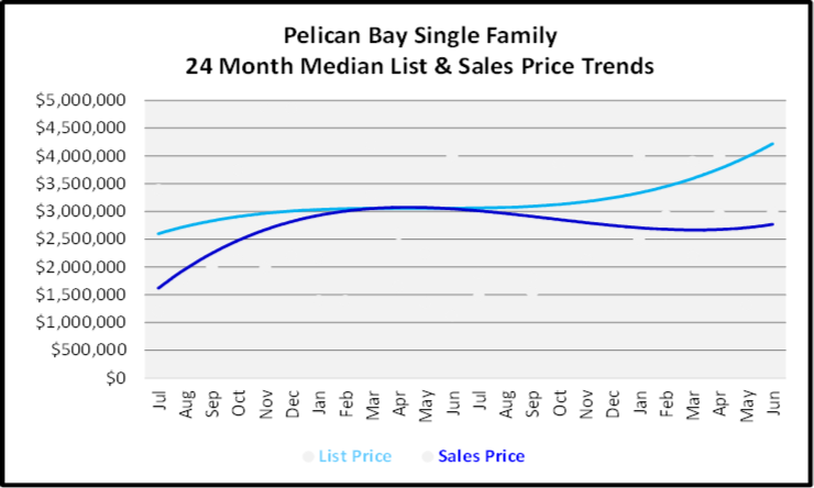 July 2020 Naples Real Estate Market Report - Single Family Home Graph for Olde Naples Pelican Bay Single Family Homes