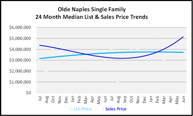 July 2020 Naples Real Estate Market Report - Single Family Home Graph for Olde Naples Single Family Homes