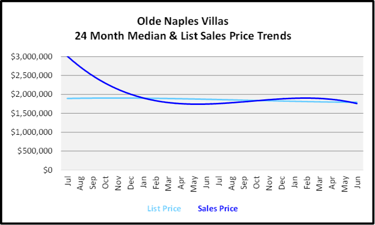 July 2020 Naples Real Estate Market Report - Single Family Home Graph for Olde Naples Villas