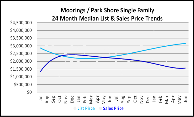 July 2020 Naples Real Estate Market Report - Single Family Home Graph for the Moorings & Park Shore