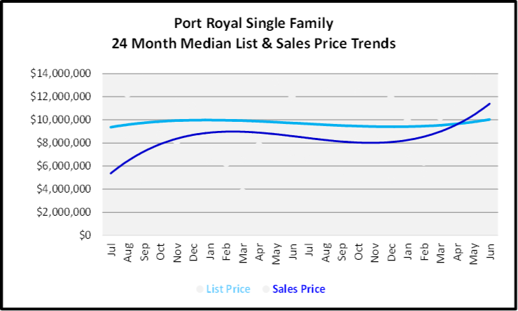 July 2020 Naples Real Estate Market Report - Single Family Homes List and Sales Price Graph for Port Royal