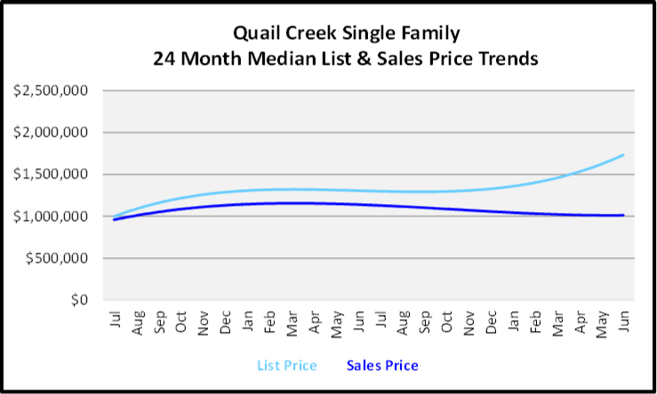 July 2020 Naples Real Estate Market Report - Single Family Homes List and Sales Price Graph for Quail Creek