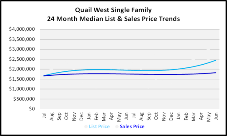 July 2020 Naples Real Estate Market Report - Single Family Homes List and Sales Price Graph for Quail West