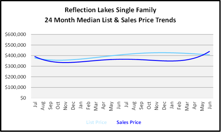 July 2020 Naples Real Estate Market Report - Single Family Homes List and Sales Price Graph for Reflection Lakes