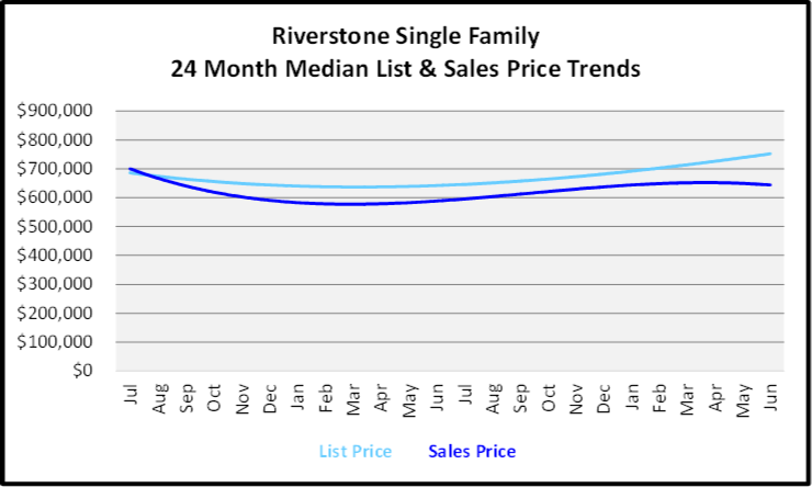 July 2020 Naples Real Estate Market Report - Single Family Homes List and Sales Price Graph for Riverstone