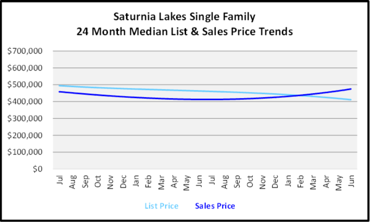 July 2020 Naples Real Estate Market Report - Single Family Homes List and Sales Price Graph for Saturnia Lakes