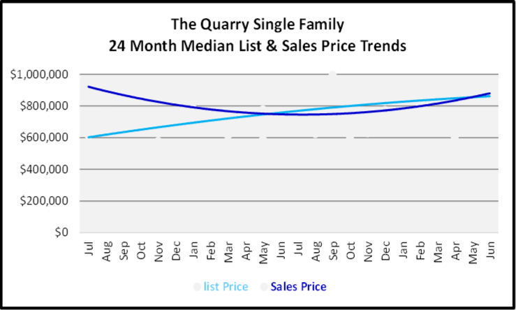 July 2020 Naples Real Estate Market Report - Single Family Homes List and Sales Price Graph for The Quarry