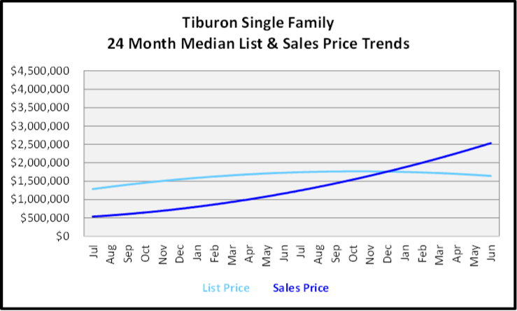 July 2020 Naples Real Estate Market Report - Single Family Homes List and Sales Price Graph for Tiburon