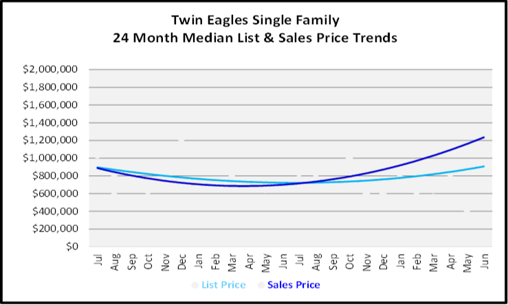 July 2020 Naples Real Estate Market Report - Single Family Homes List and Sales Price Graph for Twin Eagles