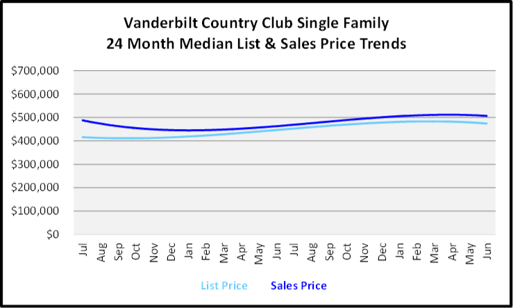 July 2020 Naples Real Estate Market Report - Single Family Homes List and Sales Price Graph for Vanderbilt Country Club