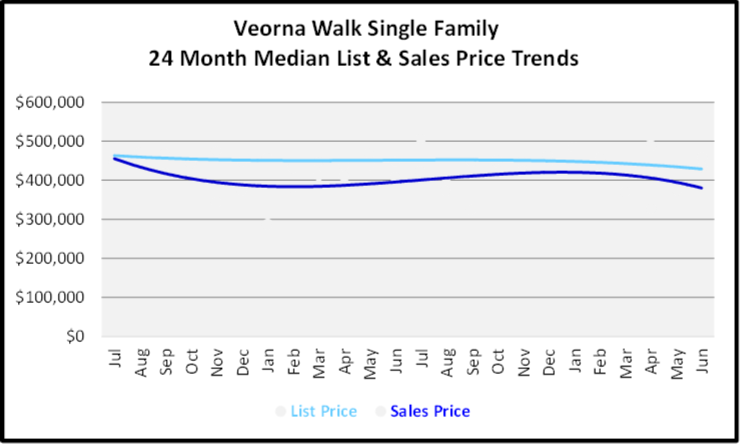 July 2020 Naples Real Estate Market Report - Single Family Homes List and Sales Price Graph for Verona Walk