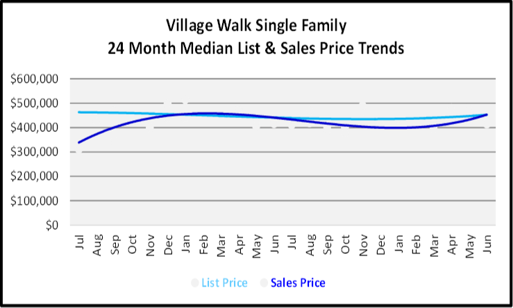 July 2020 Naples Real Estate Market Report - Single Family Homes List and Sales Price Graph for Village Walk
