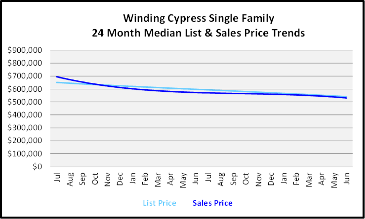 July 2020 Naples Real Estate Market Report - Single Family Homes List and Sales Price Graph for Winding Cypress