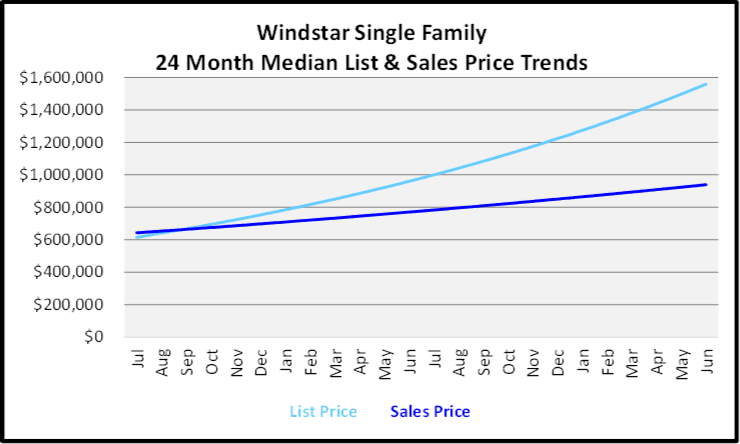 July 2020 Naples Real Estate Market Report - Single Family Homes List and Sales Price Graph for Windstar