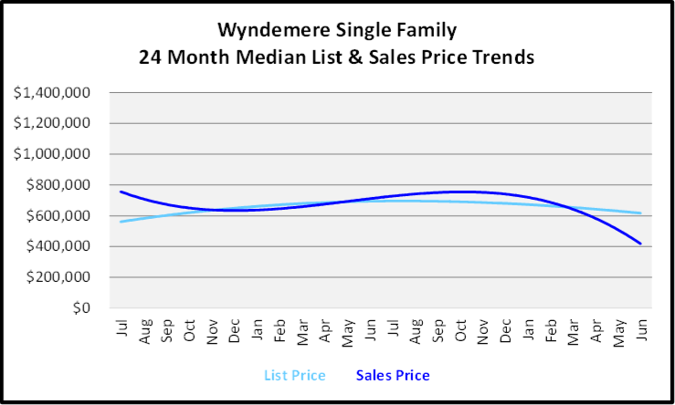 July 2020 Naples Real Estate Market Report - Single Family Homes List and Sales Price Graph for Wyndemere