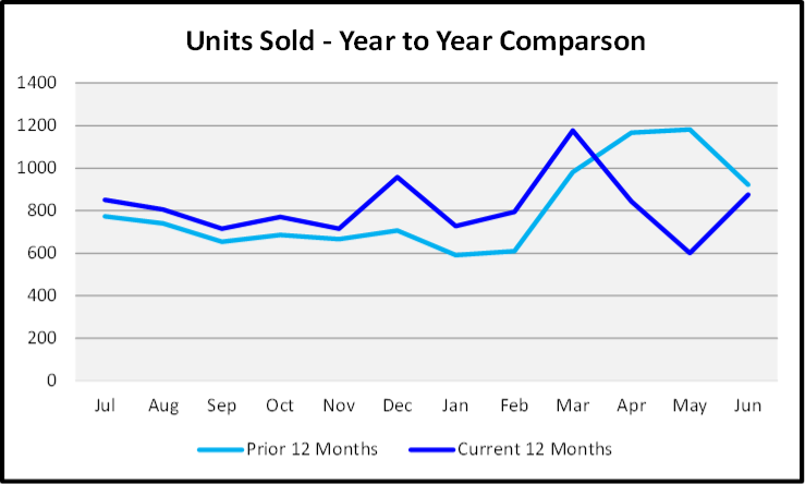 July 2020 Naples Real Estate Market Report - Units Sold Year to Year Comparison Graph