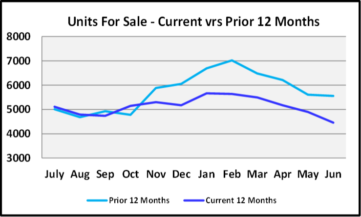 July 2020 Naples Real Estate Market Report - Units for Sale Graph