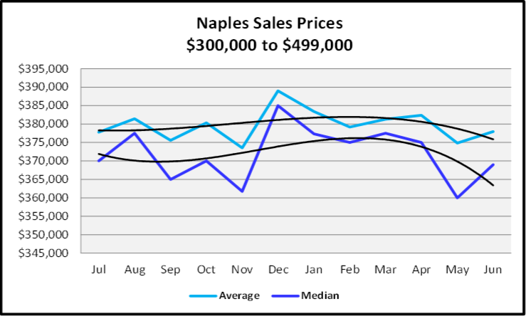 Sales Prices $300,000 to $499,999 Graph