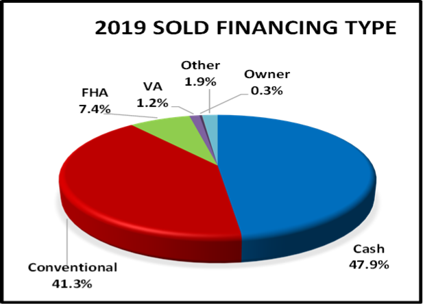 August 2020 Naples Real Estate Market Report 2019 Sales By Financing Type Pie Chart