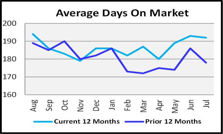 August 2020 Naples Real Estate Market Report Average Days on Market Graph