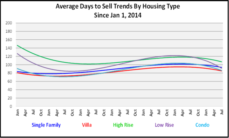 August 2020 Naples Real Estate Market Report Average Days to Sell by Housing Type Graph