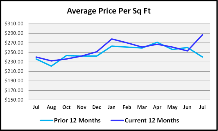 August 2020 Naples Real Estate Market Report Average Price Per Sq Ft Graph