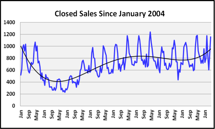 August 2020 Naples Real Estate Market Report Closed Sales Graph