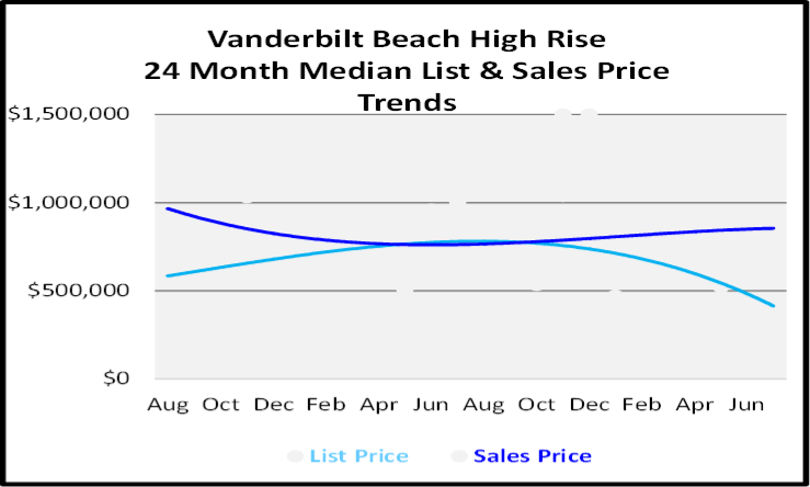 August 2020 Naples Real Estate Market Report HIgh Rise Condos Graph for Vanderbilt Beach