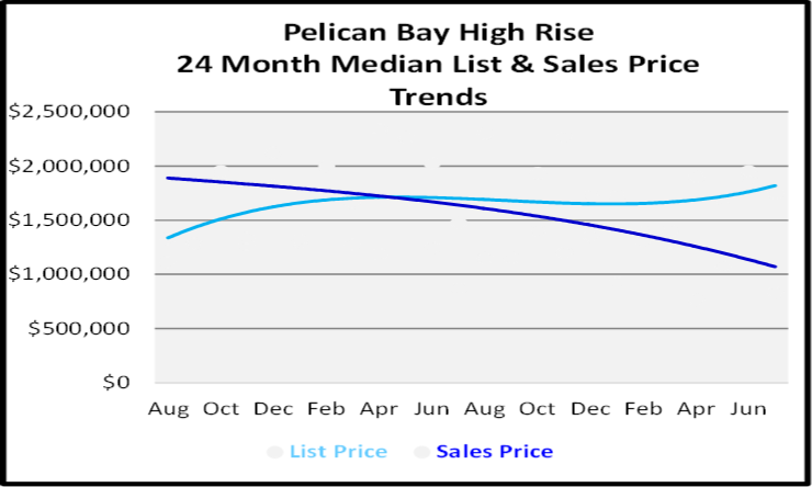 August 2020 Naples Real Estate Market Report High Rise Condo Graph for Pelican Bay - Copy