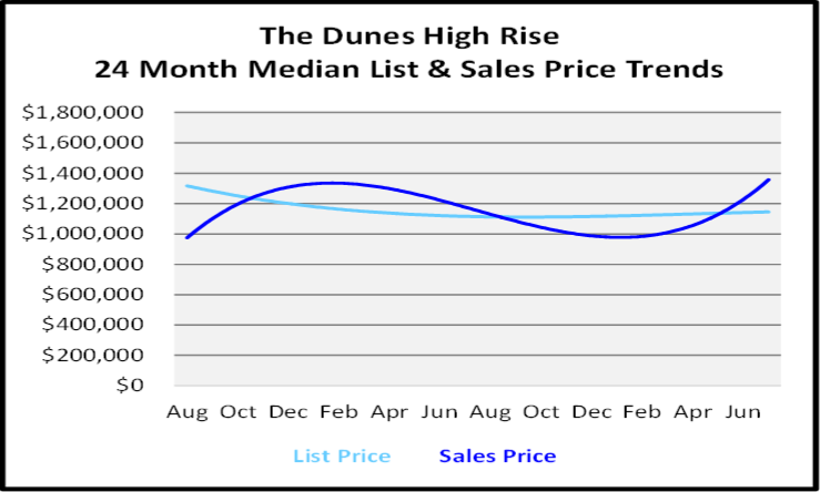 August 2020 Naples Real Estate Market Report High Rise Condo Graph for The Dunes