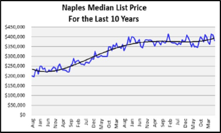 August 2020 Naples Real Estate Market Report List Prices for the Last 10 Years Graph