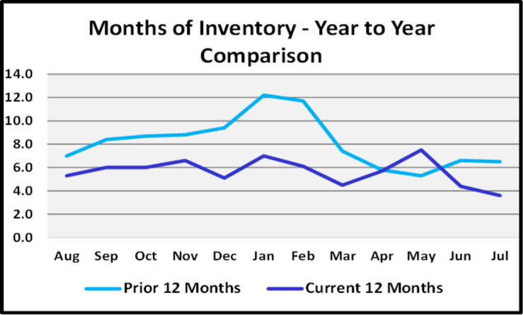 August 2020 Naples Real Estate Market Report Months of Inventory Graph