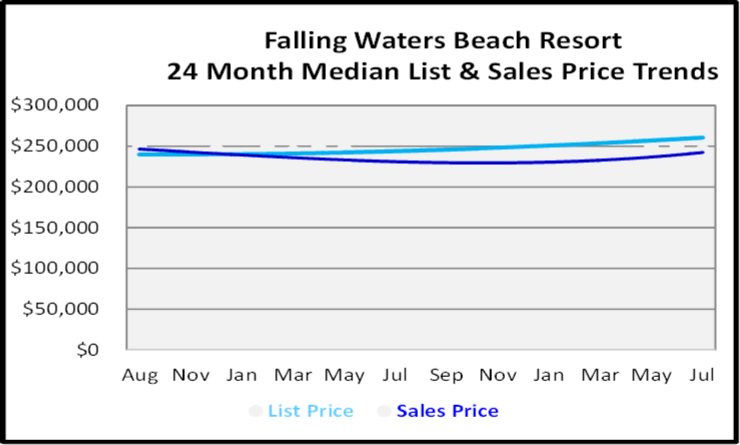 August 2020 Naples Real Estate Market Report Sales Graph for Falling Waters Beach Resort