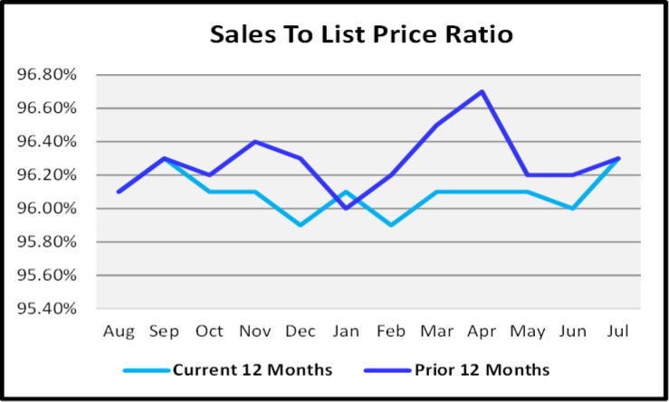 August 2020 Naples Real Estate Market Report Sales to List Price Ration Graph