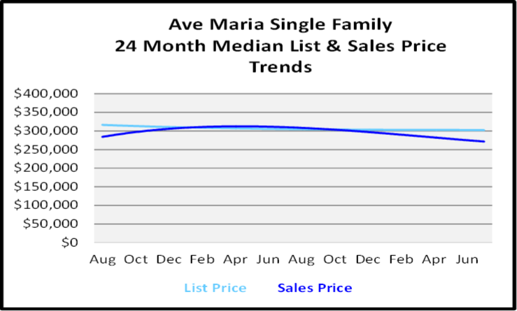 August 2020 Naples Real Estate Market Report Single Family Home Graph for Ave Maria