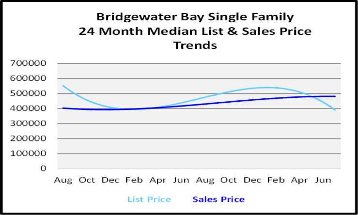 August 2020 Naples Real Estate Market Report Single Family Home Graph for Bridgewater Bay