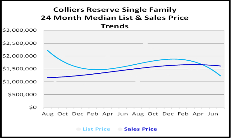 August 2020 Naples Real Estate Market Report Single Family Home Graph for Colliers Reserve