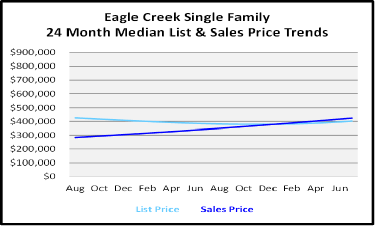 August 2020 Naples Real Estate Market Report Single Family Home Graph for Eagle Creek