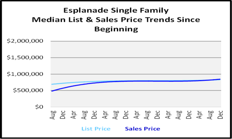 August 2020 Naples Real Estate Market Report Single Family Home Graph for Esplanade