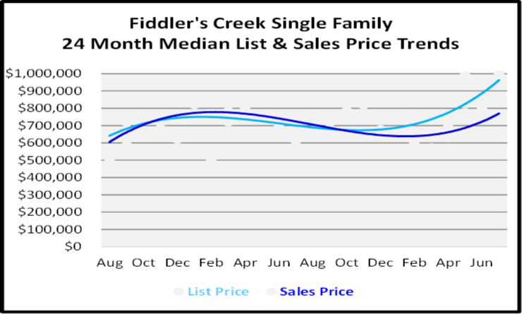 August 2020 Naples Real Estate Market Report Single Family Home Graph for Fiddler's Creek