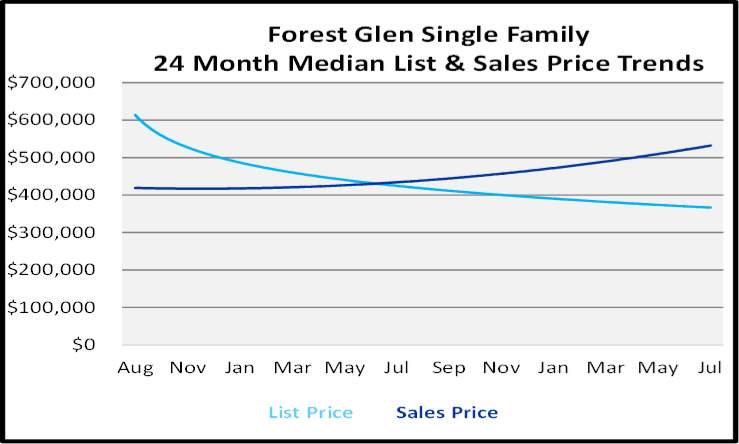 August 2020 Naples Real Estate Market Report Single Family Home Graph for Forest Glen